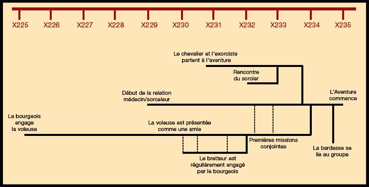 Chronologie_Groupe